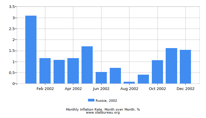 2002 Russia Inflation Rate: Month to Month
