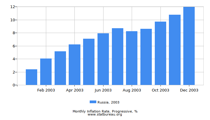 2003 Russia Progressive Inflation Rate