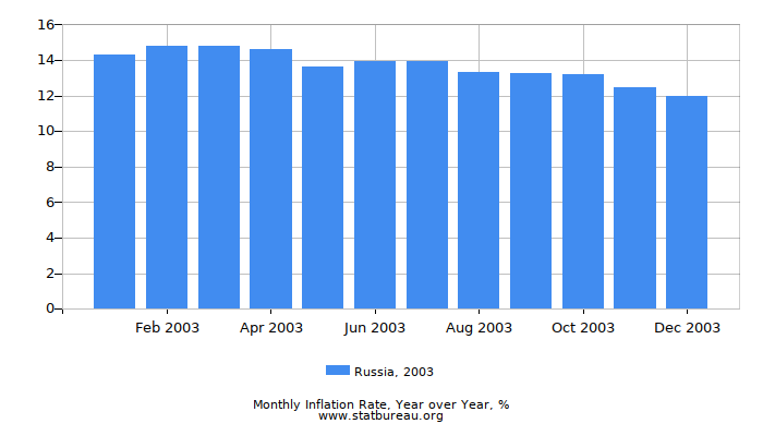 2003 Russia Inflation Rate: Year over Year