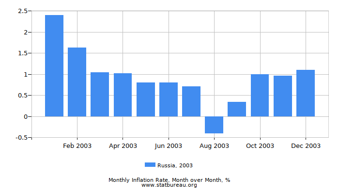 2003 Russia Inflation Rate: Month to Month