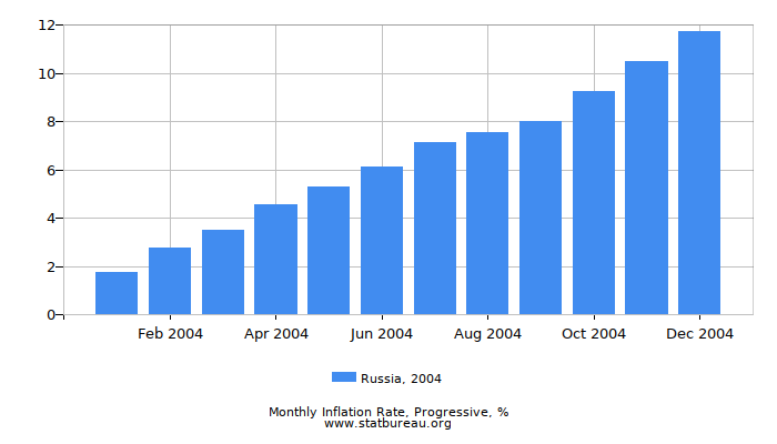 2004 Russia Progressive Inflation Rate