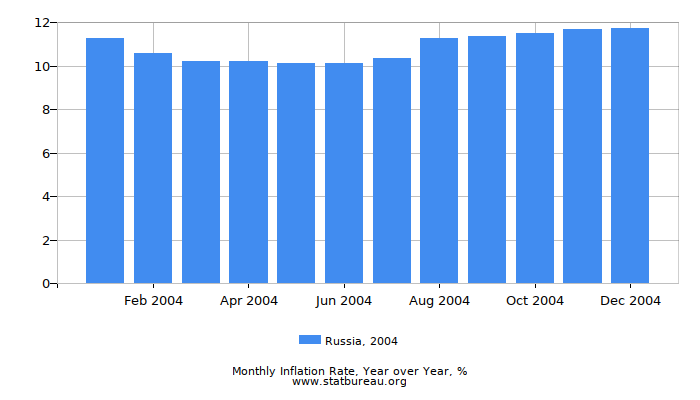 2004 Russia Inflation Rate: Year over Year