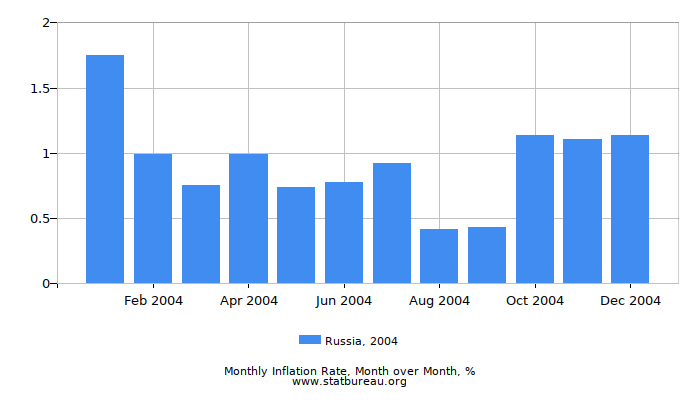 2004 Russia Inflation Rate: Month to Month