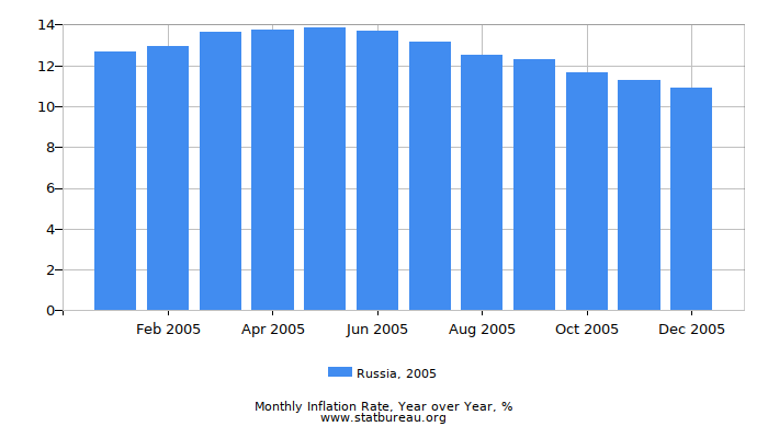 2005 Russia Inflation Rate: Year over Year