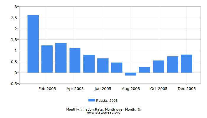2005 Russia Inflation Rate: Month to Month