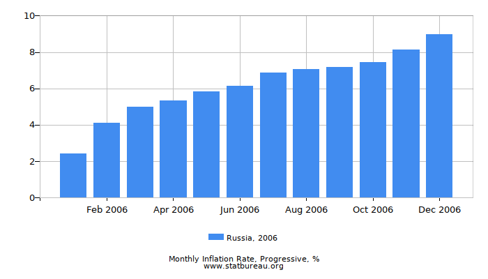 2006 Russia Progressive Inflation Rate
