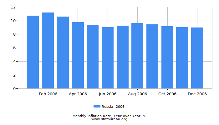 2006 Russia Inflation Rate: Year over Year