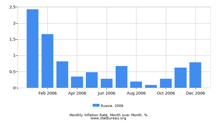 2006 Russia Inflation Rate: Month to Month