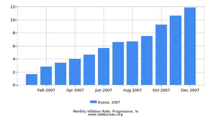 2007 Russia Progressive Inflation Rate