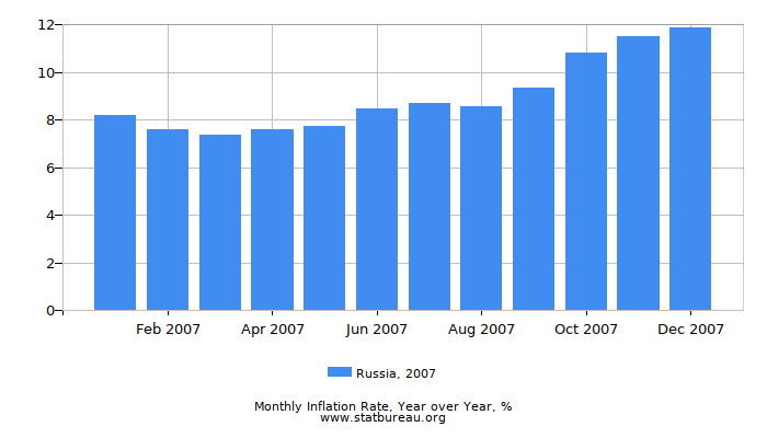 2007 Russia Inflation Rate: Year over Year