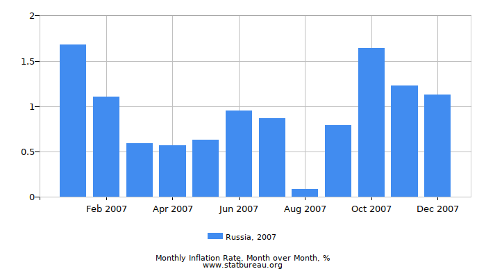 2007 Russia Inflation Rate: Month to Month