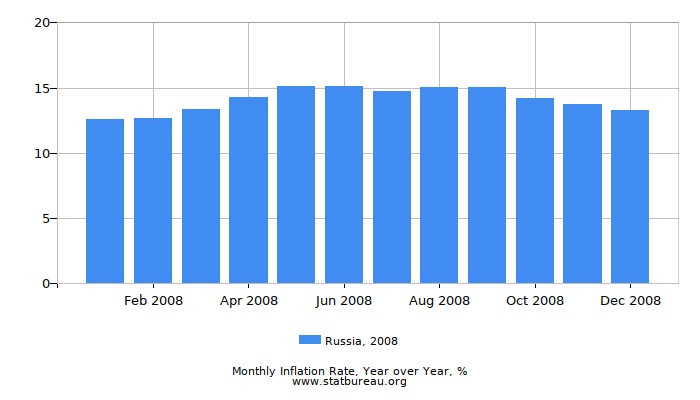 2008 Russia Inflation Rate: Year over Year
