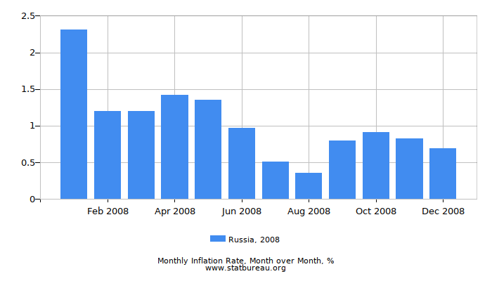 2008 Russia Inflation Rate: Month to Month