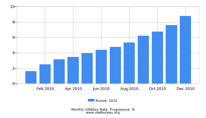 2010 Russia Progressive Inflation Rate