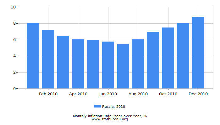 2010 Russia Inflation Rate: Year over Year