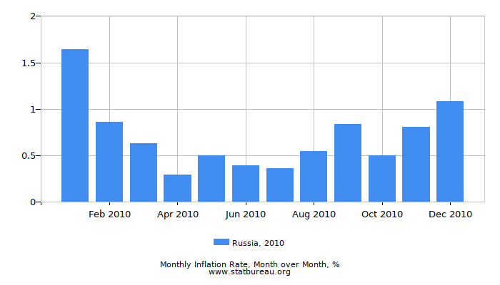2010 Russia Inflation Rate: Month to Month