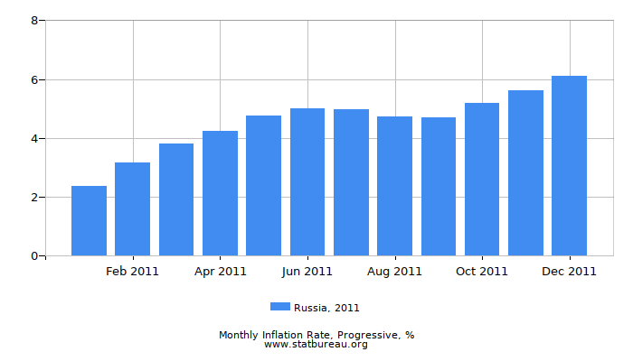 2011 Russia Progressive Inflation Rate