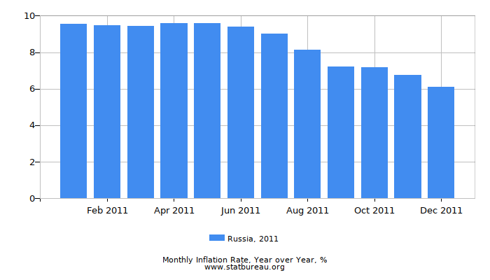 2011 Russia Inflation Rate: Year over Year