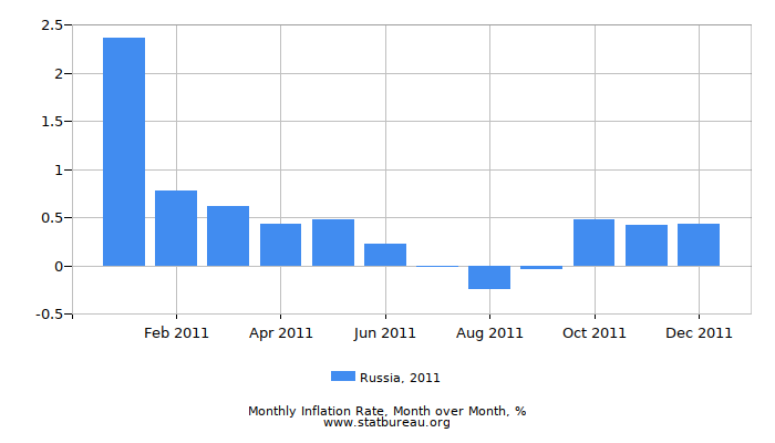 2011 Russia Inflation Rate: Month to Month