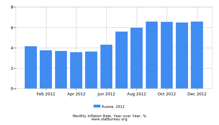 2012 Russia Inflation Rate: Year over Year