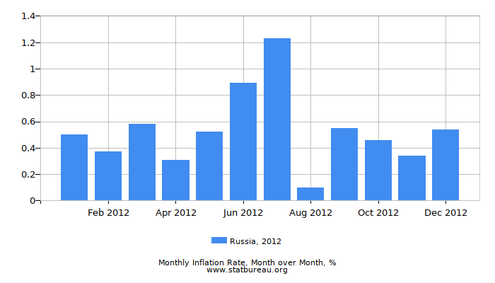 2012 Russia Inflation Rate: Month to Month