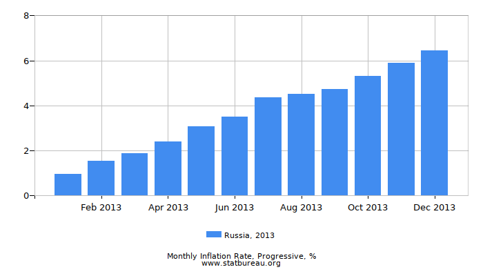 2013 Russia Progressive Inflation Rate