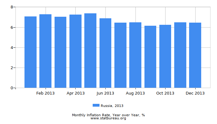 2013 Russia Inflation Rate: Year over Year