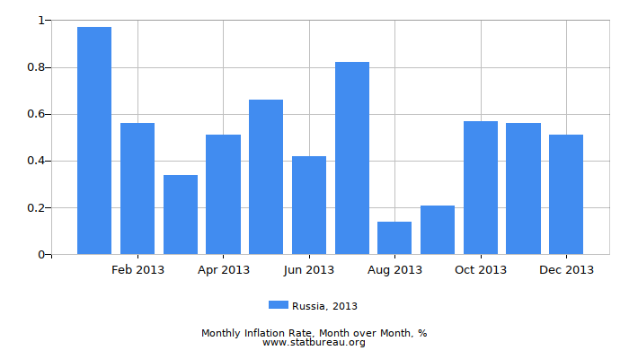 2013 Russia Inflation Rate: Month to Month