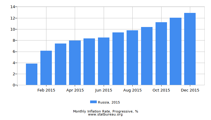 2015 Russia Progressive Inflation Rate