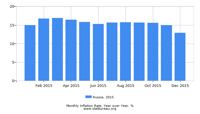 2015 Russia Inflation Rate: Year over Year