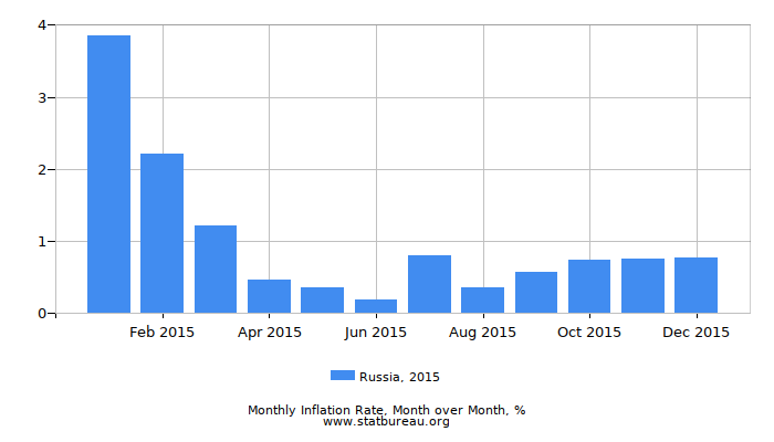 2015 Russia Inflation Rate: Month to Month