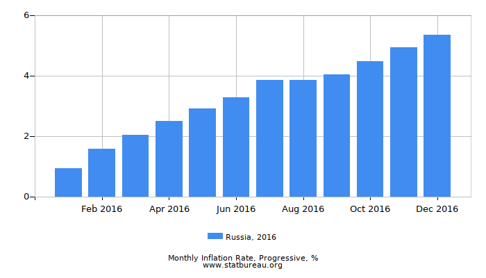 2016 Russia Progressive Inflation Rate