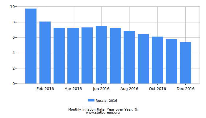 2016 Russia Inflation Rate: Year over Year
