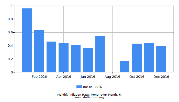 2016 Russia Inflation Rate: Month to Month