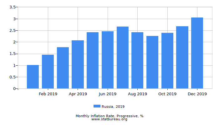 2019 Russia Progressive Inflation Rate