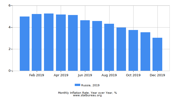 2019 Russia Inflation Rate: Year over Year
