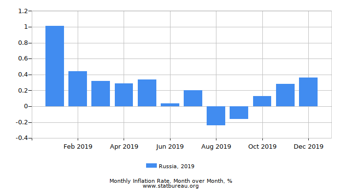 2019 Russia Inflation Rate: Month to Month