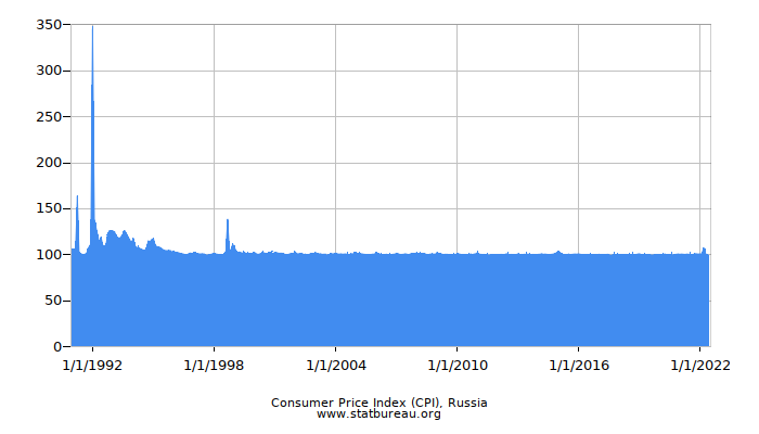 Consumer Price Index (CPI), Russia