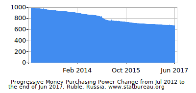 Dynamics of Money Purchasing Power Change in Time due to Inflation, Ruble, Russia