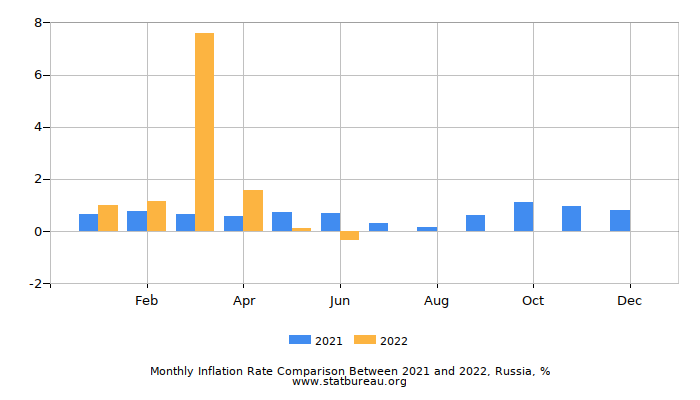 Monthly Inflation Rate Comparison Between 2018 and 2019, Russia