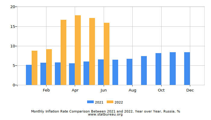 Monthly Inflation Rate Comparison Between 2017 and 2018, Year over Year, Russia