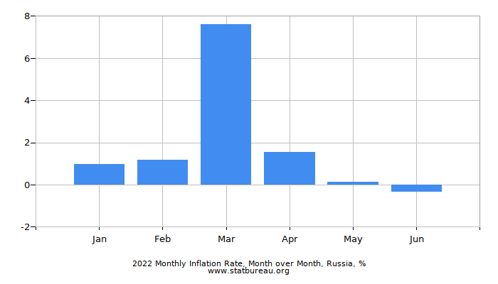2019 Monthly Inflation Rate, Month over Month, Russia