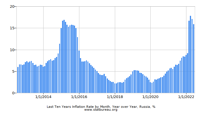 Last Ten Years Inflation Rate by Month, Year over Year, Russia