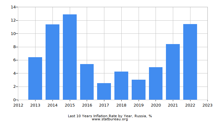 Last 10 Years Inflation Rate by Year, Russia