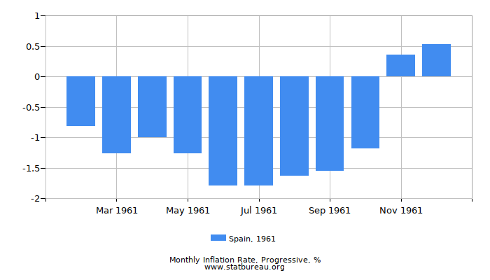 1961 Spain Progressive Inflation Rate