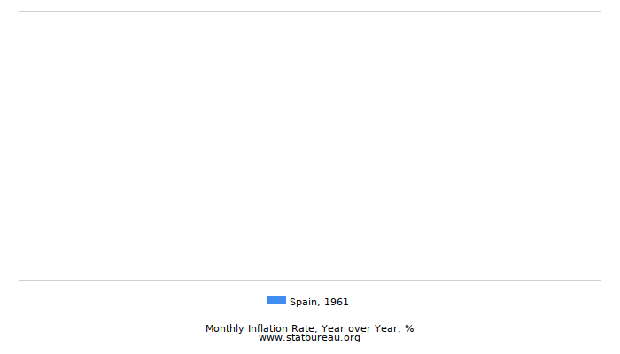 1961 Spain Inflation Rate: Year over Year