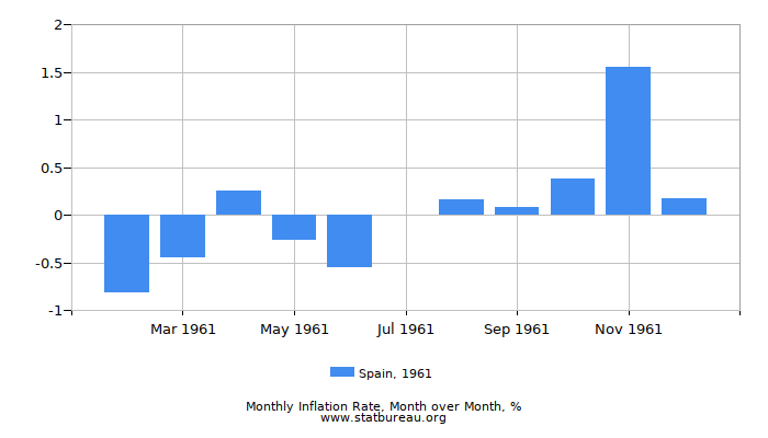 1961 Spain Inflation Rate: Month to Month
