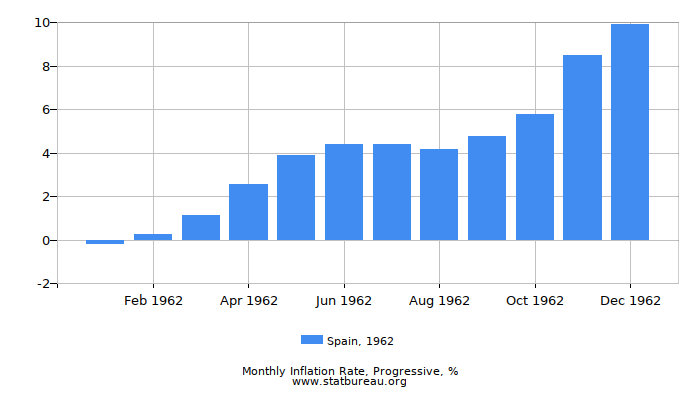 1962 Spain Progressive Inflation Rate
