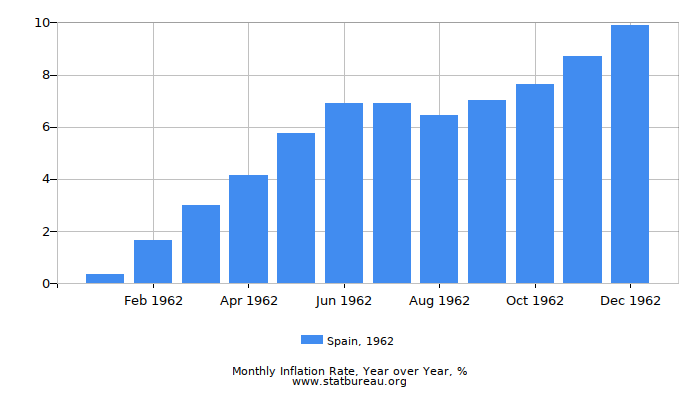 1962 Spain Inflation Rate: Year over Year