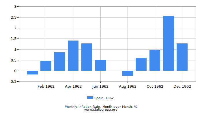 1962 Spain Inflation Rate: Month to Month